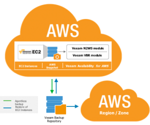 Veeam Availability for AWS | vZilla