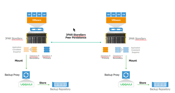 Veeam Replication – Storage Snapshot Orchestration | vZilla