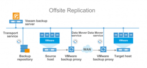 Veeam Replication – The Workflow & Components   vZilla