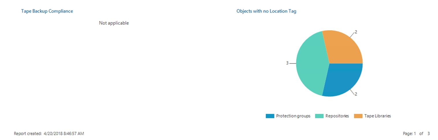 vZilla Blog Veeam ONE – Location Tagging | vZilla